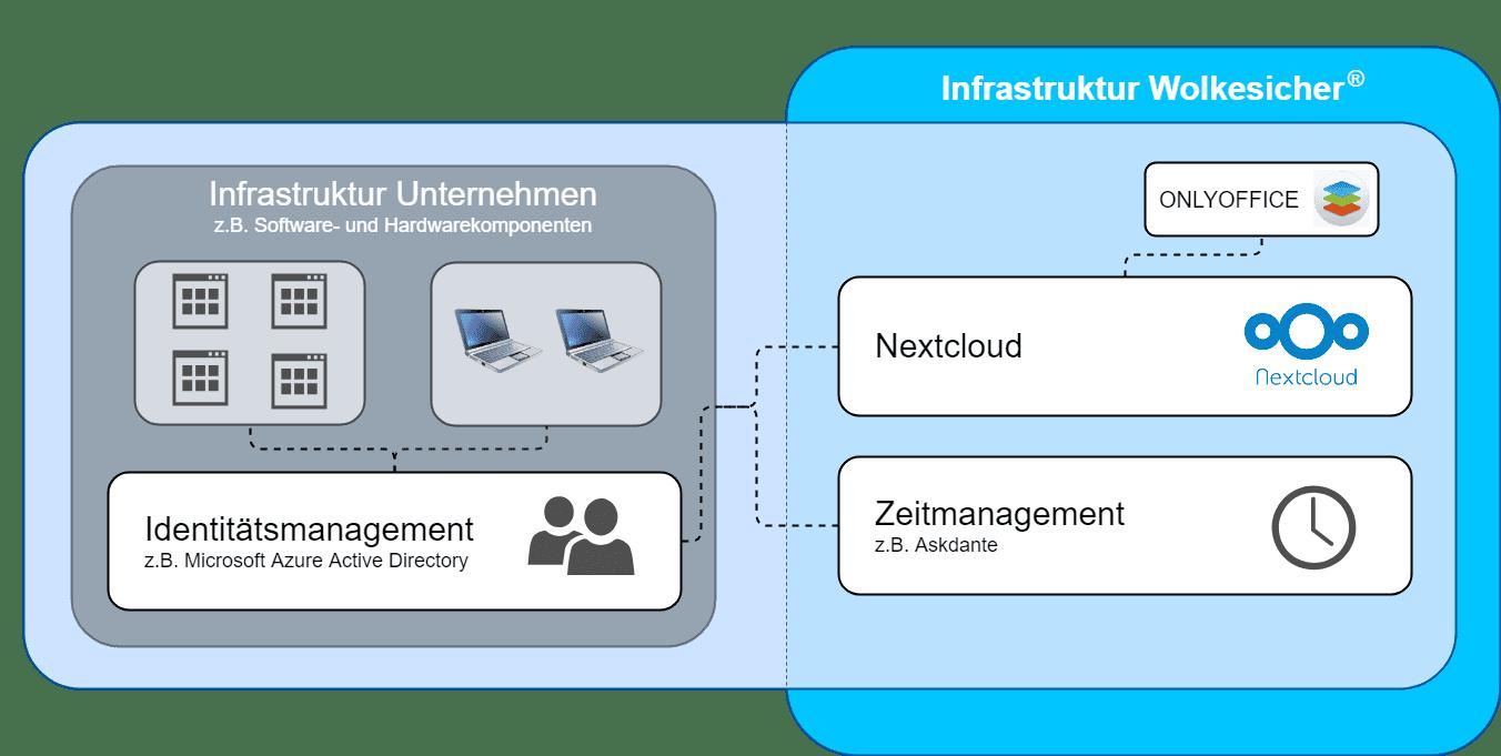 Nextcloud Hybrid-Cloud